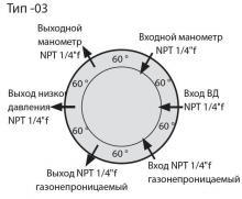 Расположение входов и выходов в корпусе регулятора LMD 545-03