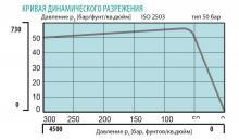Кривая динамического разрежения регулятора давления FMD 530-14/16/18