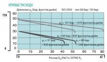 Кривая расхода регулятора давления FMD 530-14/16/18
