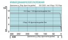 Кривая динамического разрежения двухступенчатого регулятора давления FMD 532-14/16/18