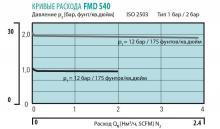 Кривая расхода регулятора давления FMD 540-26/27
