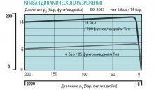 Кривая динамического разрежения регулятора давления LMD 500-01/03/04/05