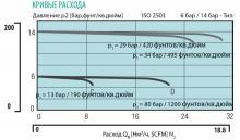 Кривая расхода регулятора давления LMD 500-01/03/04/05