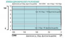 Кривая динамического разрежения регулятора давления FMD 502-14/16/18