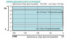 Кривая динамического разрежения регулятора давления LMD 502-03