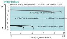 Кривая расхода регулятора давления LMD 502-03