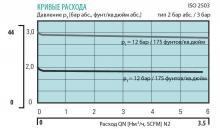 Кривая расхода регулятора абсолютного давления LMD 510-01/03