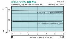 Кривая расхода регулятора давления FMD 510-26/27