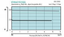 Кривая расхода двухступенчатого регулятора давления LMD 522-03/05