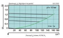 Кривая расхода регулятора LMD 545-01/03