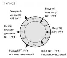 Расположение входов и выходов на корпусе регулятора давления LMD 510-03